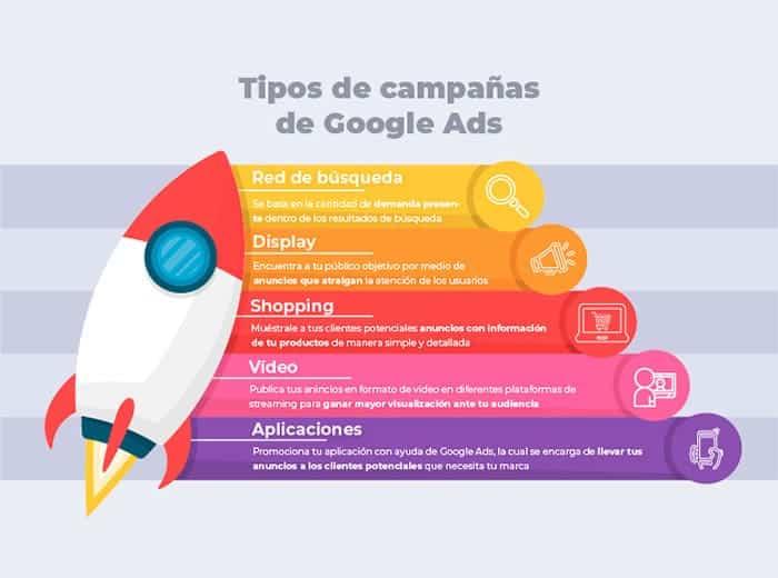 Estrategia de google ads