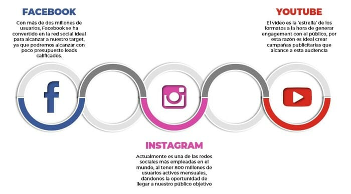 Redes sociales agencia publicidad digital amd