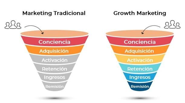 Fases de un funnel tradicional y un funnel growth marketing