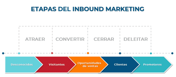Grafica etapas de inbound marketing colombia