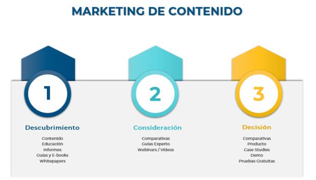 Pasos para marketing de contenidos